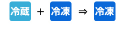冷凍 + 冷蔵 → 冷凍